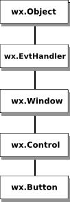 tutorial wxpython-jiaocheng